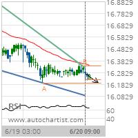 XAG/USD Target Level: 16.1960