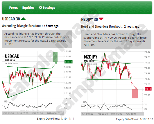 Autochartist Tools For Traders