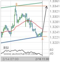 USD/CAD Target Level: 1.3340