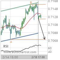 AUD/USD Target Level: 0.7071