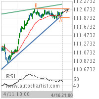 USD/JPY Target Level: 112.0940
