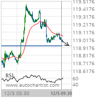 5 year T-Note Target Level: 118.9375