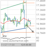 Silver Target Level: 16.7800